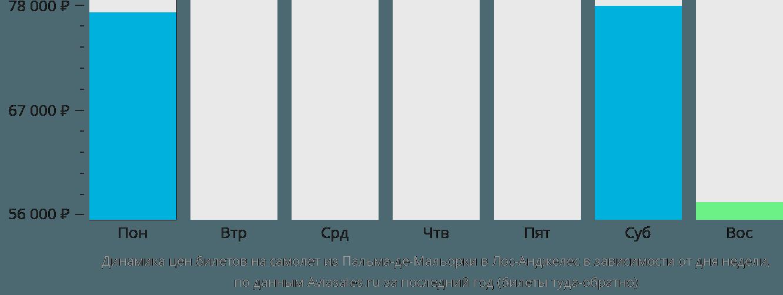 Динамика цен билетов на самолет из Пальма-де-Майорки в Лос-Анджелес в зависимости от дня недели