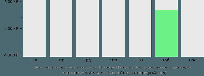 Динамика цен билетов на самолет из Пальма-де-Майорки в Пизу в зависимости от дня недели