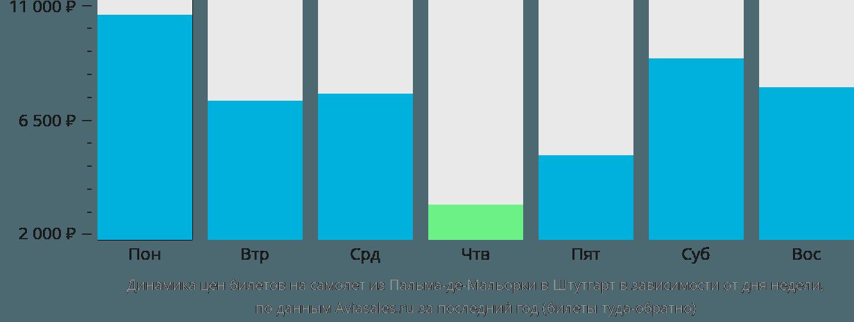 Динамика цен билетов на самолет из Пальма-де-Майорки в Штутгарт в зависимости от дня недели