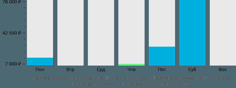 Динамика цен билетов на самолёт из Пальма-де-Майорки на Тенерифе в зависимости от дня недели