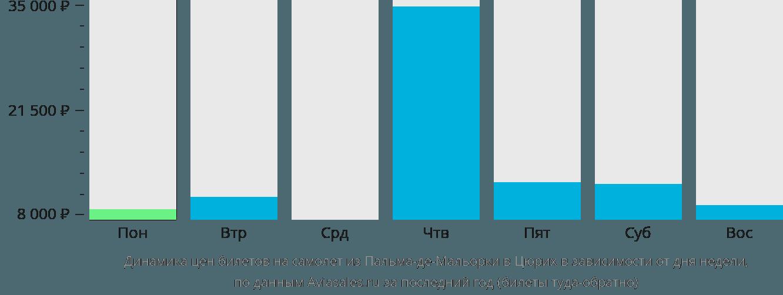 Динамика цен билетов на самолет из Пальма-де-Майорки в Цюрих в зависимости от дня недели