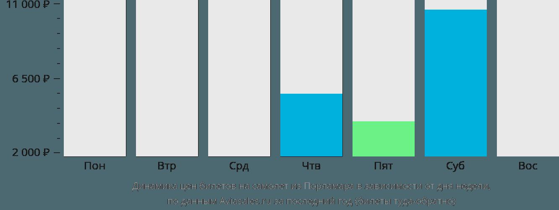 Динамика цен билетов на самолет из Порламара в зависимости от дня недели
