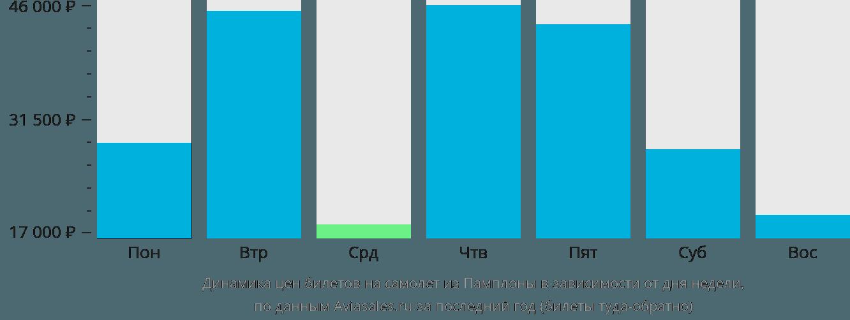 Динамика цен билетов на самолет из Памплоны в зависимости от дня недели