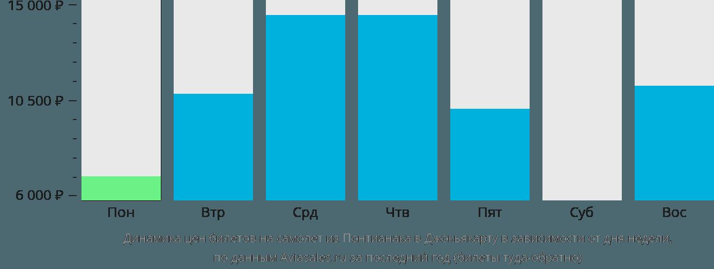Динамика цен билетов на самолет из Понтианака в Джокьякарту в зависимости от дня недели