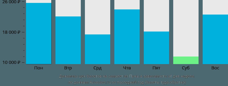 Динамика цен билетов на самолет из Пуны в зависимости от дня недели