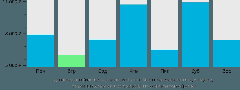Динамика цен билетов на самолет из Пуны в Кочин в зависимости от дня недели