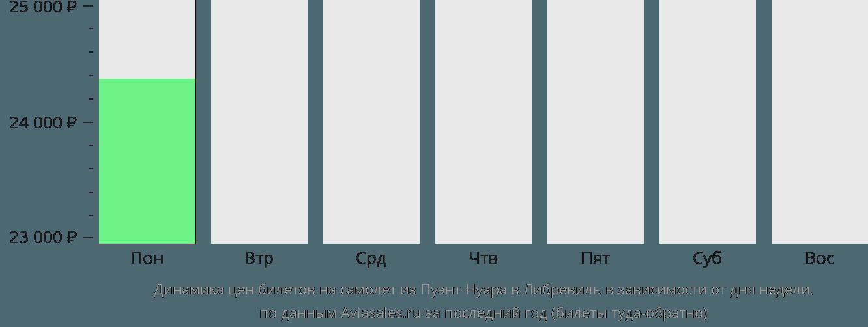 Динамика цен билетов на самолет из Пуэнт-Нуара в Либревиль в зависимости от дня недели