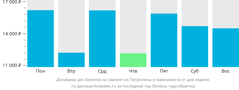 Динамика цен билетов на самолет из Петролины в зависимости от дня недели