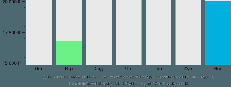 Динамика цен билетов на самолет из Порта-Морсби в Гороку в зависимости от дня недели