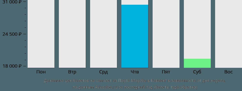 Динамика цен билетов на самолет из Порта-Морсби в Кавиенг в зависимости от дня недели