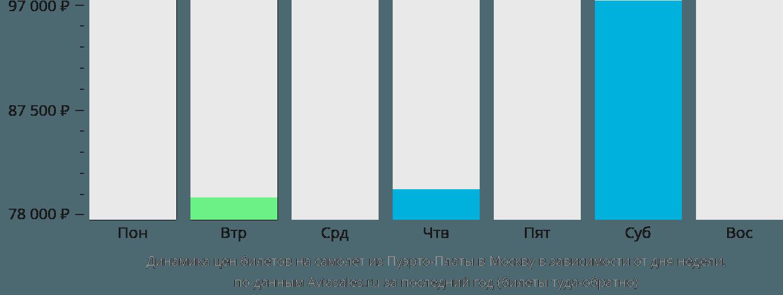 Динамика цен билетов на самолет из Пуэрто-Платы в Москву в зависимости от дня недели