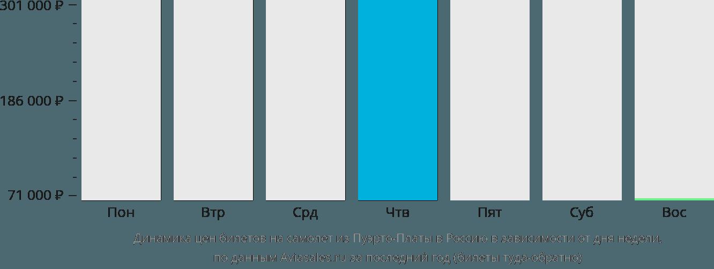 Динамика цен билетов на самолёт из Пуэрто-Платы в Россию в зависимости от дня недели
