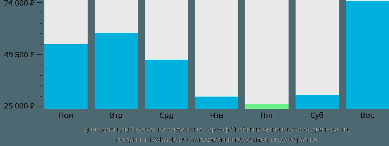 Динамика цен билетов на самолёт из Порт-оф-Спейна в зависимости от дня недели