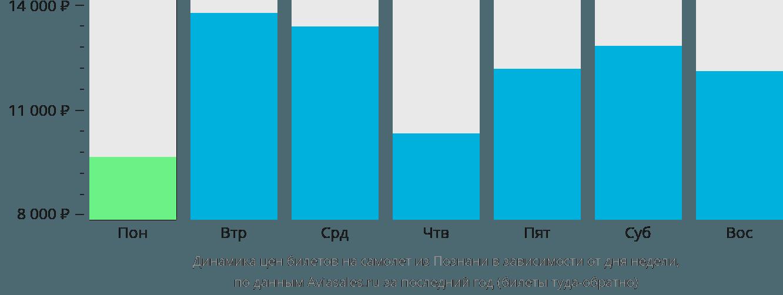 Динамика цен билетов на самолет из Познани в зависимости от дня недели