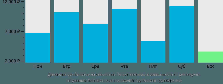 Динамика цен билетов на самолет из Петропавловска в зависимости от дня недели