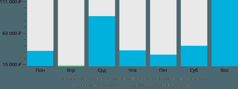 Динамика цен билетов на самолет из Попаяна в зависимости от дня недели
