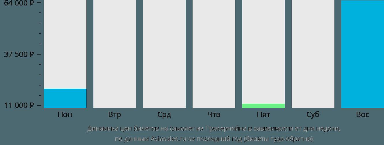 Динамика цен билетов на самолет из Просерпайна в зависимости от дня недели