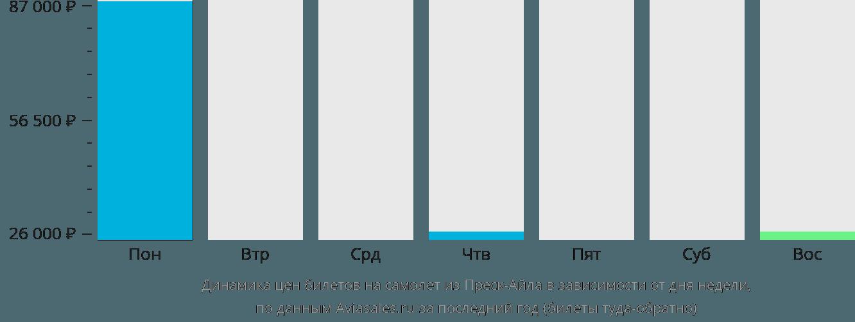 Динамика цен билетов на самолёт из Преск-Айла в зависимости от дня недели