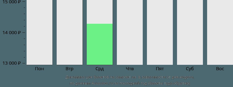 Динамика цен билетов на самолет из Паленке в зависимости от дня недели