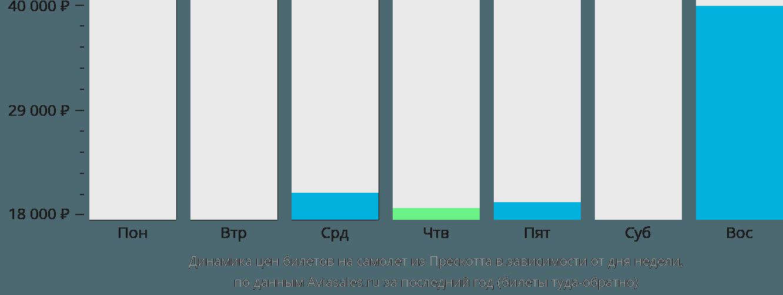 Динамика цен билетов на самолёт из Прескотта в зависимости от дня недели