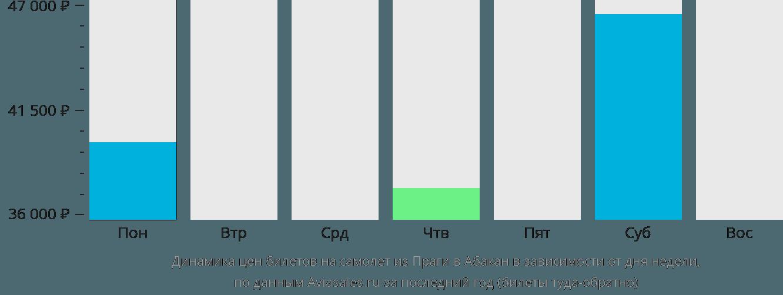 Динамика цен билетов на самолет из Праги в Абакан в зависимости от дня недели
