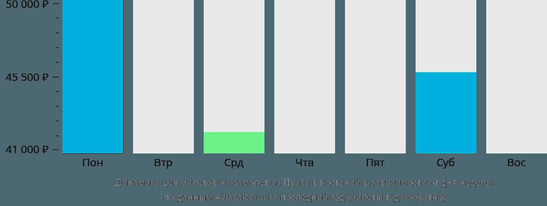 Динамика цен билетов на самолет из Праги в Костанай в зависимости от дня недели