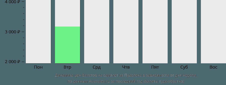 Динамика цен билетов на самолёт из Праслена в зависимости от дня недели
