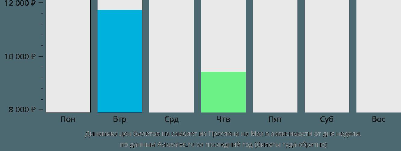 Динамика цен билетов на самолет из Праслена на Маэ в зависимости от дня недели