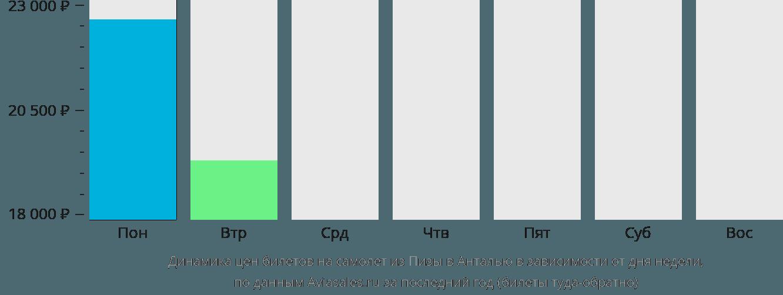 Динамика цен билетов на самолет из Пизы в Анталью в зависимости от дня недели
