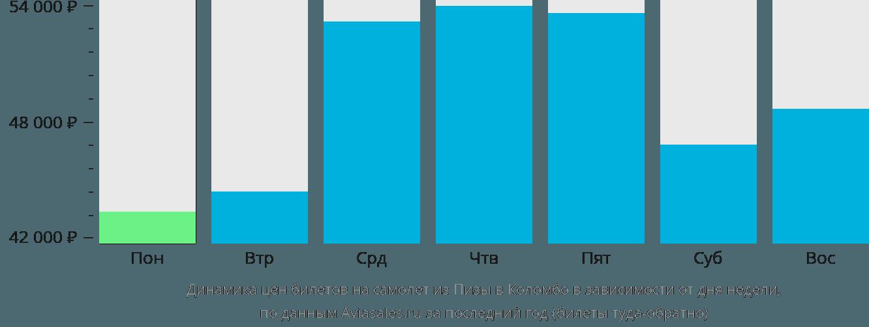 Динамика цен билетов на самолет из Пизы в Коломбо в зависимости от дня недели
