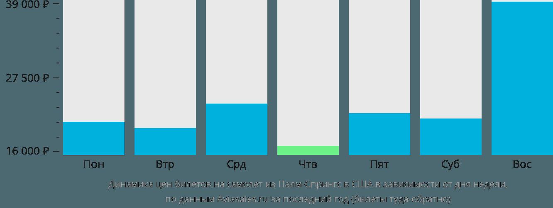 Динамика цен билетов на самолет из Палм-Спрингса в США в зависимости от дня недели