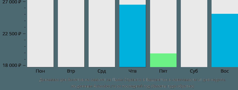 Динамика цен билетов на самолет из Палм-Спрингса в Вашингтон в зависимости от дня недели