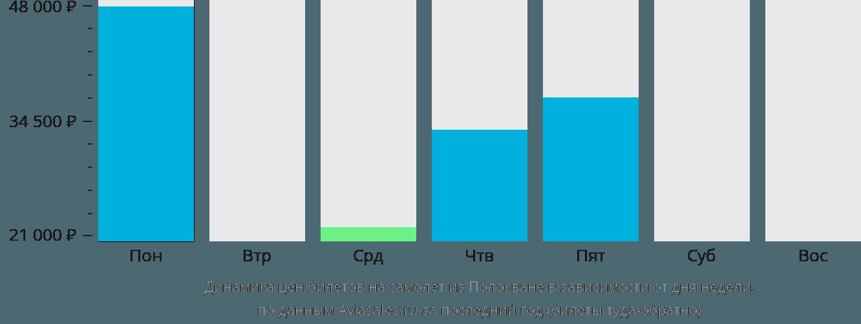 Динамика цен билетов на самолет из Полокване в зависимости от дня недели