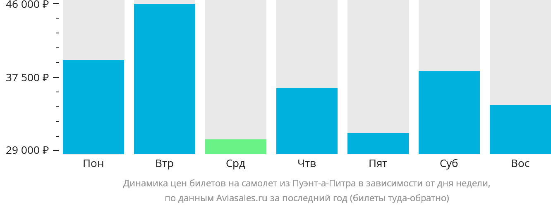 Динамика цен билетов на самолет из Пуэнт-а-Питра в зависимости от дня недели