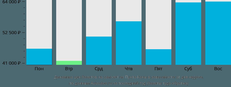Динамика цен билетов на самолет из Пунта-Каны в зависимости от дня недели