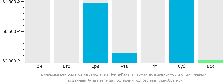 Динамика цен билетов на самолёт из Пунта-Каны в Германию в зависимости от дня недели