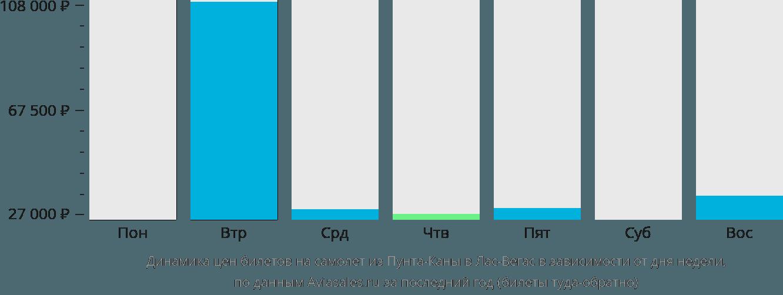 Динамика цен билетов на самолёт из Пунта-Каны в Лас-Вегас в зависимости от дня недели