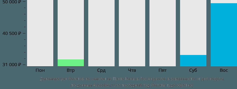 Динамика цен билетов на самолёт из Пунта-Каны в Лос-Анджелес в зависимости от дня недели