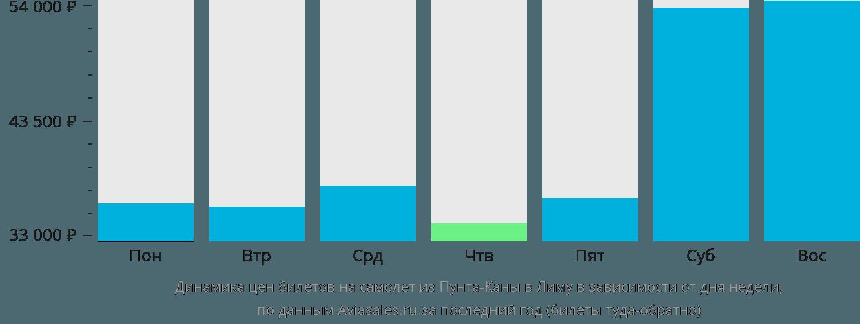 Динамика цен билетов на самолет из Пунта-Каны в Лиму в зависимости от дня недели