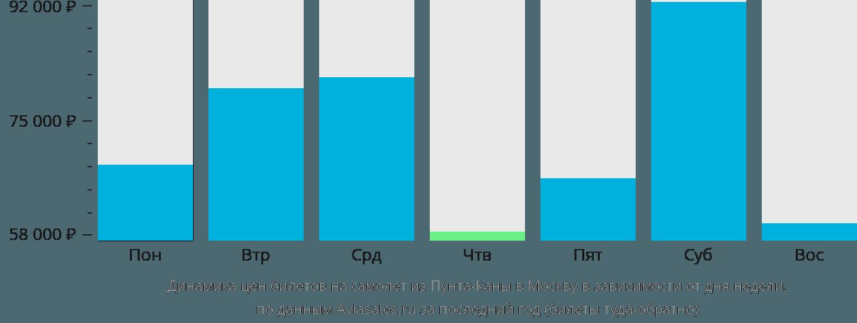 Динамика цен билетов на самолет из Пунта-Каны в Москву в зависимости от дня недели