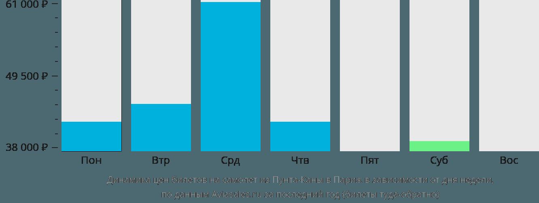 Динамика цен билетов на самолёт из Пунта-Каны в Париж в зависимости от дня недели