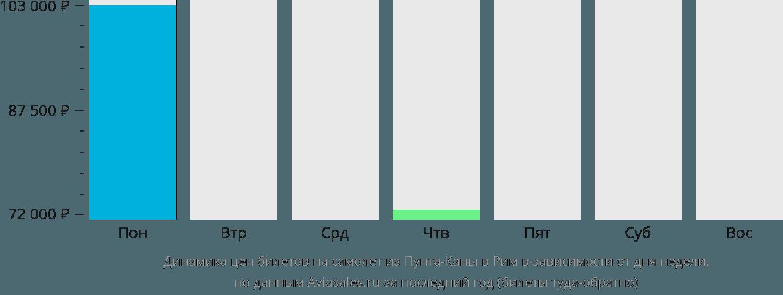 Динамика цен билетов на самолет из Пунта-Каны в Рим в зависимости от дня недели