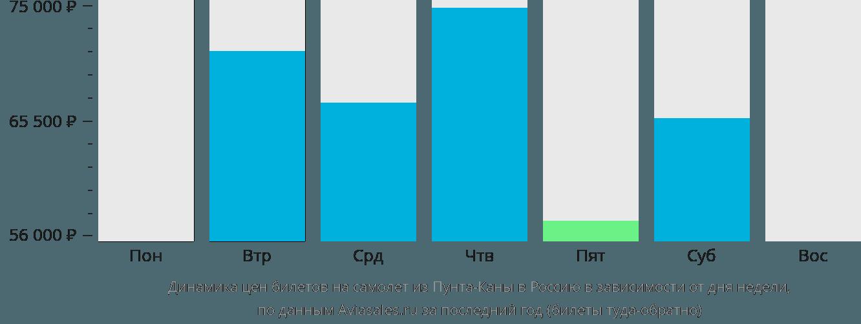 Динамика цен билетов на самолет из Пунта-Каны в Россию в зависимости от дня недели