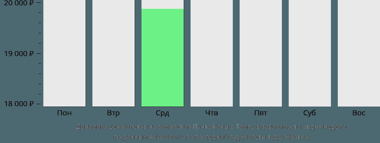 Динамика цен билетов на самолет из Пунта-Каны в Тампу в зависимости от дня недели