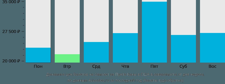 Динамика цен билетов на самолет из Пунта-Каны в США в зависимости от дня недели