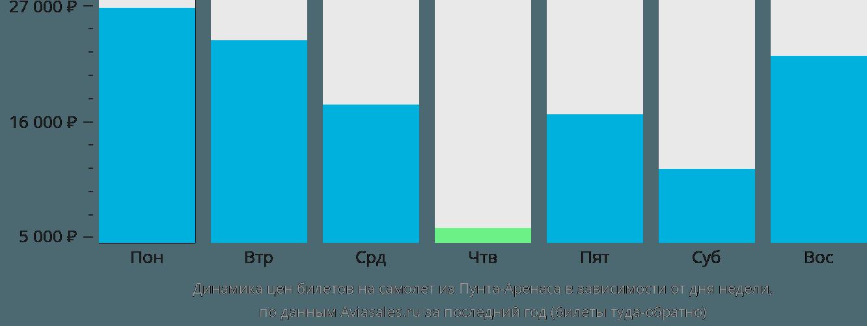 Динамика цен билетов на самолет из Пунта-Аренаса в зависимости от дня недели