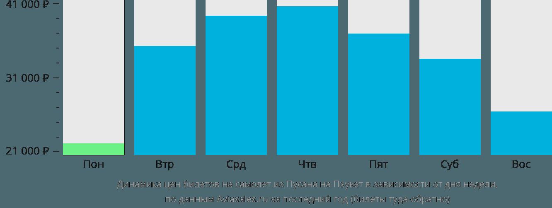 Динамика цен билетов на самолет из Пусана на Пхукет в зависимости от дня недели