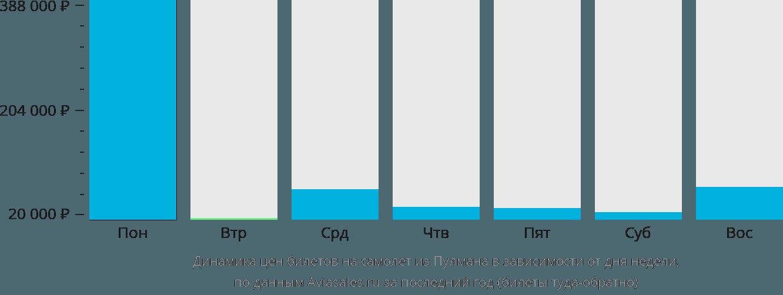 Динамика цен билетов на самолет из Пулмана в зависимости от дня недели