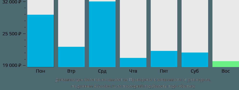 Динамика цен билетов на самолет из Провиденса в зависимости от дня недели