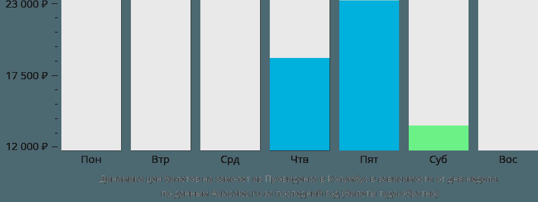 Динамика цен билетов на самолет из Провиденса в Колумбус в зависимости от дня недели